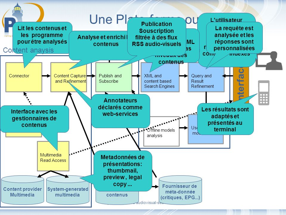 http://www.pharos-audiovisual-search.eu Offline models analysis Content provider Multimedia Une Plate-forme ouverte ConnectorContent Capture and Refin