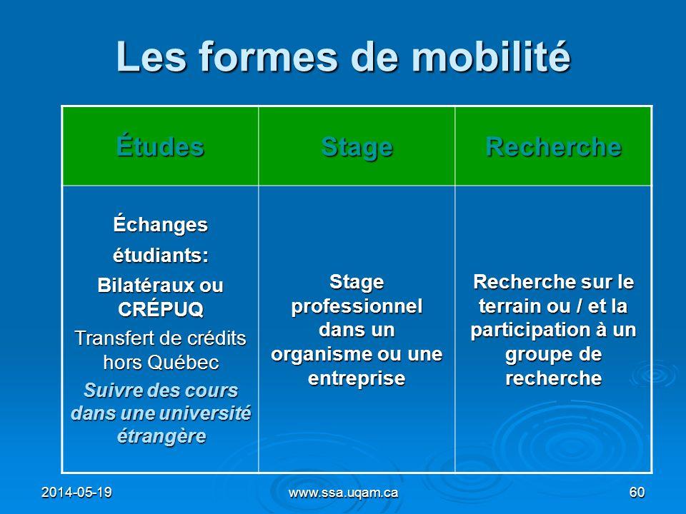 Les formes de mobilité ÉtudesStageRecherche Échanges étudiants: Bilatéraux ou CRÉPUQ Transfert de crédits hors Québec Suivre des cours dans une univer