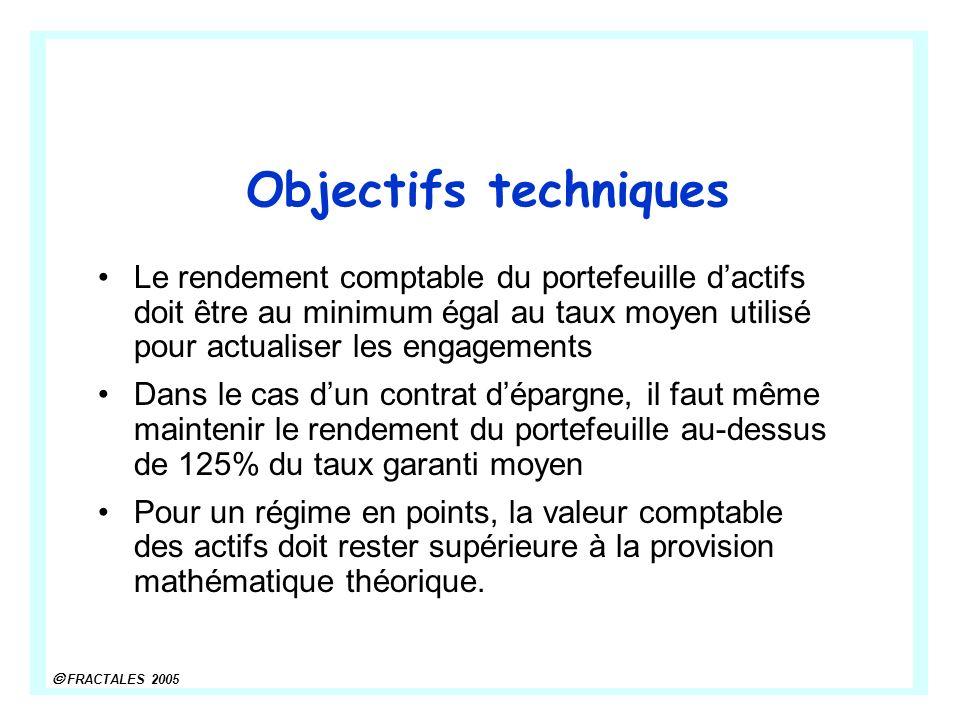 FRACTALES 2005 Objectifs techniques Le rendement comptable du portefeuille dactifs doit être au minimum égal au taux moyen utilisé pour actualiser les