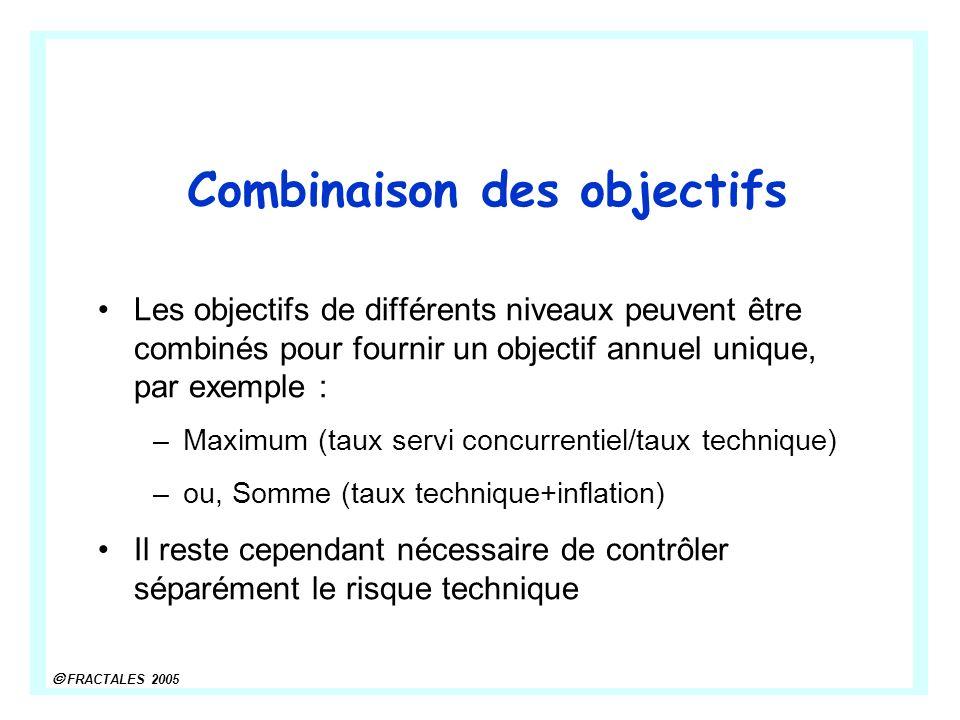 FRACTALES 2005 Combinaison des objectifs Les objectifs de différents niveaux peuvent être combinés pour fournir un objectif annuel unique, par exemple