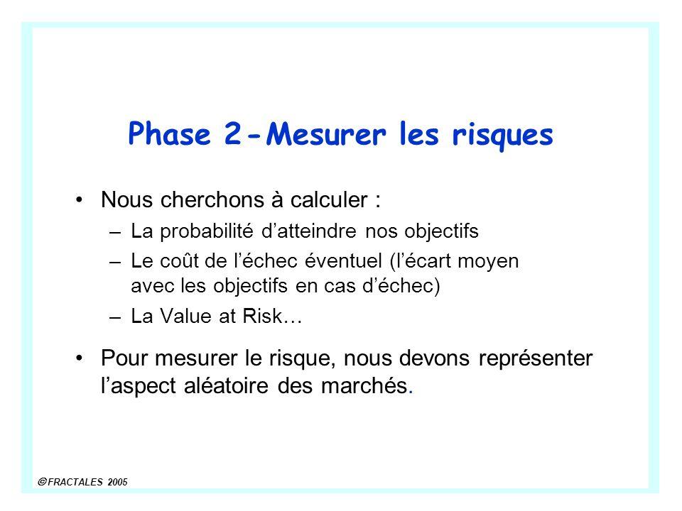 FRACTALES 2005 Phase 2 - Mesurer les risques Nous cherchons à calculer : –La probabilité datteindre nos objectifs –Le coût de léchec éventuel (lécart moyen avec les objectifs en cas déchec) –La Value at Risk… Pour mesurer le risque, nous devons représenter laspect aléatoire des marchés.