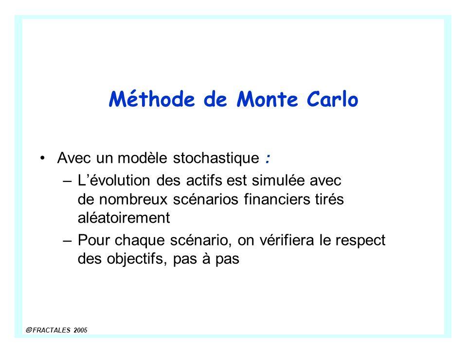 FRACTALES 2005 Méthode de Monte Carlo Avec un modèle stochastique : –Lévolution des actifs est simulée avec de nombreux scénarios financiers tirés aléatoirement –Pour chaque scénario, on vérifiera le respect des objectifs, pas à pas