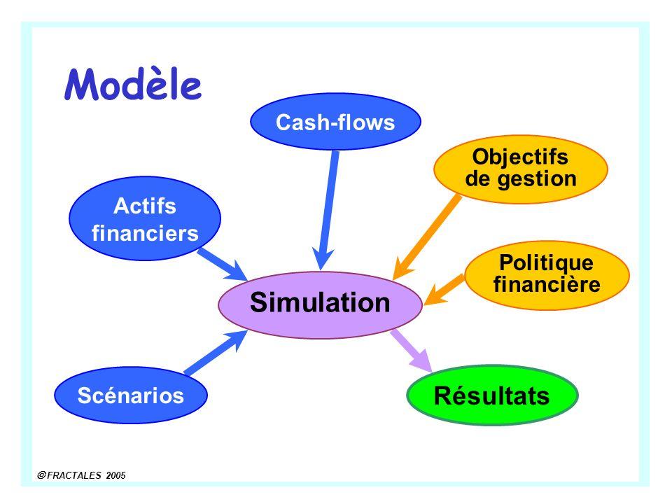 FRACTALES 2005 Actifs financiers Politique financière Cash-flows Objectifs de gestion Résultats Modèle Simulation Scénarios