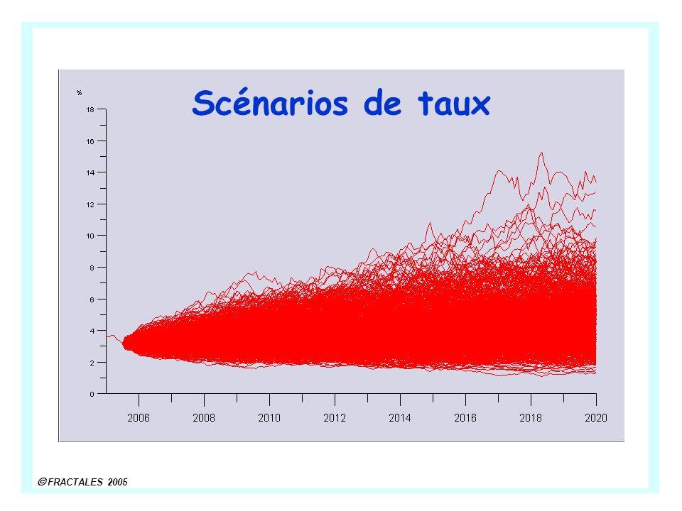 FRACTALES 2005 Scénarios de taux