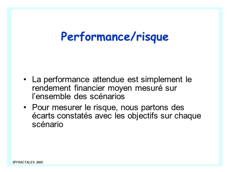 FRACTALES 2005 Performance/risque La performance attendue est simplement le rendement financier moyen mesuré sur lensemble des scénarios Pour mesurer le risque, nous partons des écarts constatés avec les objectifs sur chaque scénario
