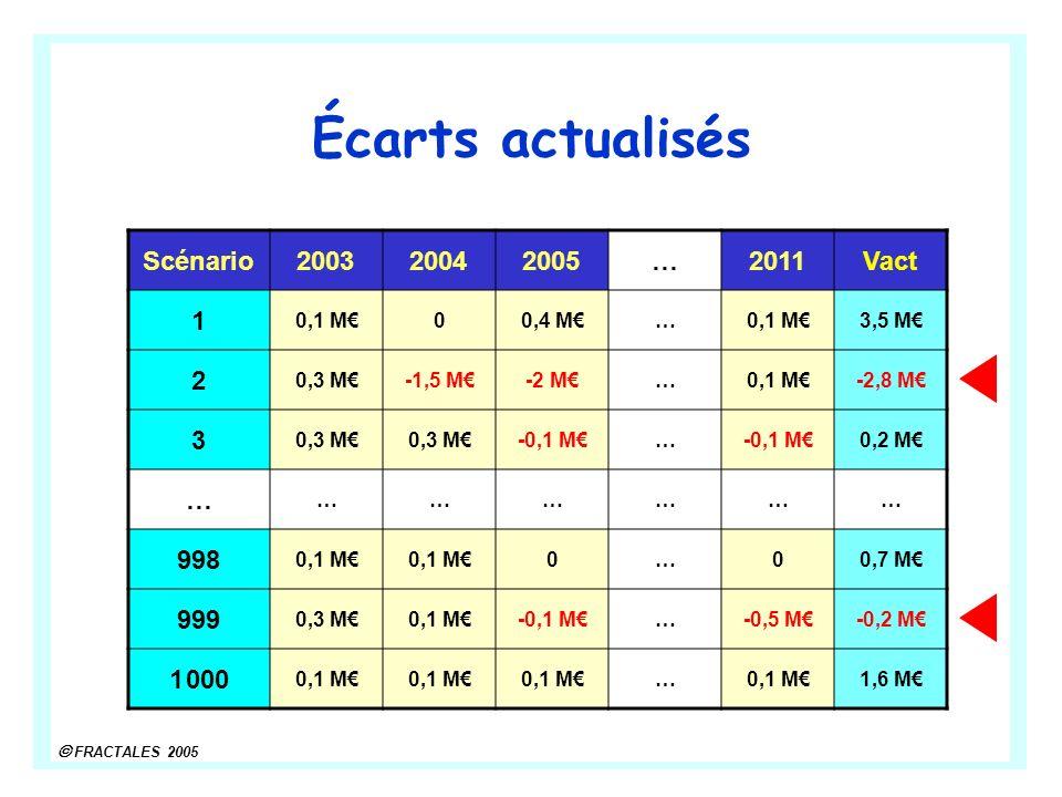 FRACTALES 2005 Écarts actualisés Scénario200320042005…2011Vact 1 0,1 M00,4 M…0,1 M3,5 M 2 0,3 M-1,5 M-2 M…0,1 M-2,8 M 3 0,3 M -0,1 M… 0,2 M … ……………… 9