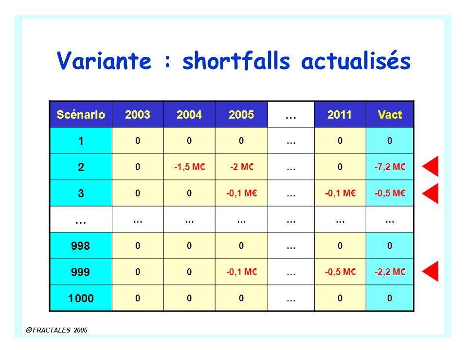 FRACTALES 2005 Variante : shortfalls actualisés Scénario200320042005…2011Vact 1 000…00 2 0-1,5 M-2 M…0-7,2 M 3 00-0,1 M… -0,5 M … ……………… 998 000…00 999 00-0,1 M…-0,5 M-2,2 M 1 000 000…00