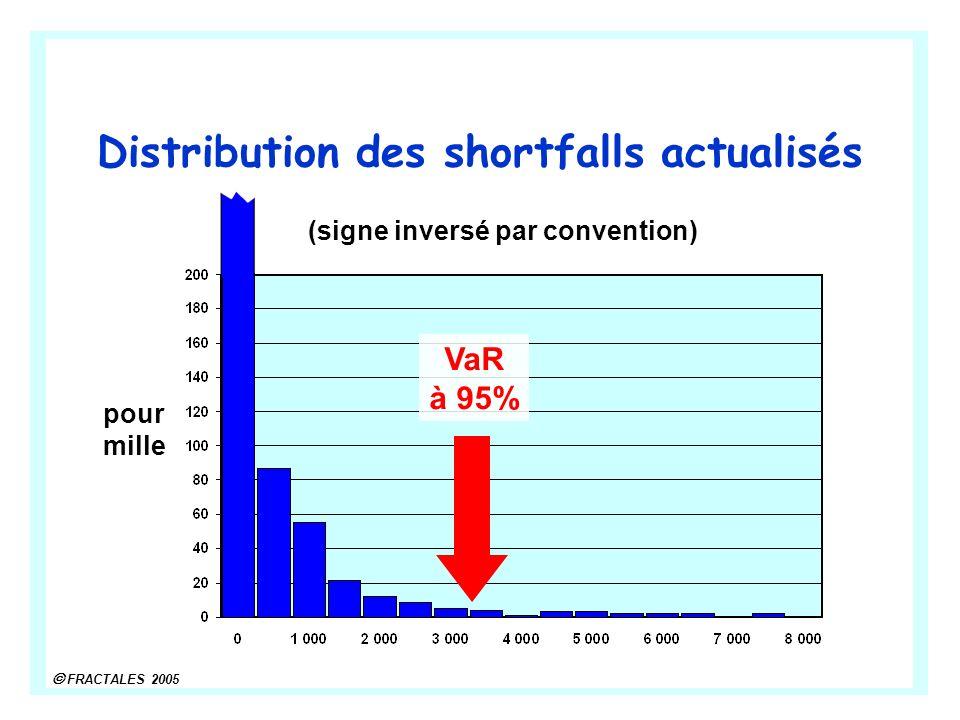 FRACTALES 2005 Distribution des shortfalls actualisés pour mille VaR à 95% (signe inversé par convention)
