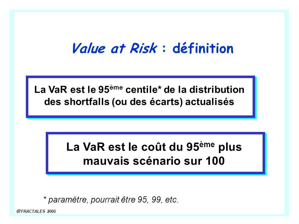FRACTALES 2005 Value at Risk : définition La VaR est le 95 ème centile* de la distribution des shortfalls (ou des écarts) actualisés * paramètre, pourrait être 95, 99, etc.