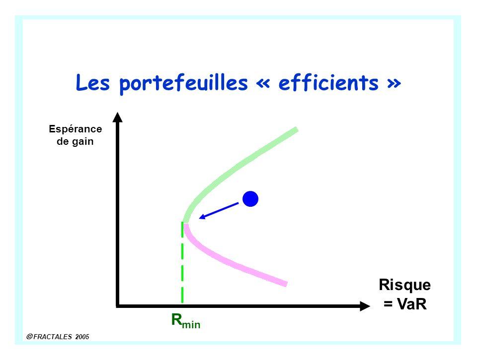 FRACTALES 2005 Les portefeuilles « efficients » Risque = VaR Espérance de gain R min