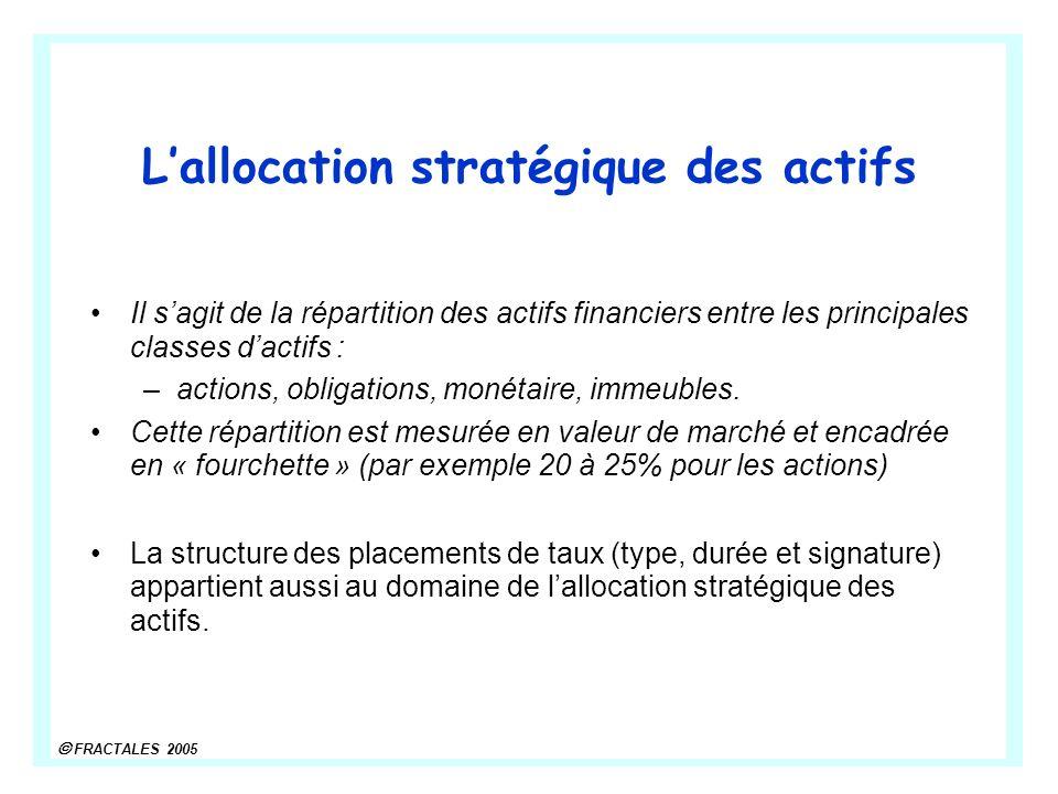 FRACTALES 2005 Lallocation stratégique des actifs Il sagit de la répartition des actifs financiers entre les principales classes dactifs : –actions, obligations, monétaire, immeubles.