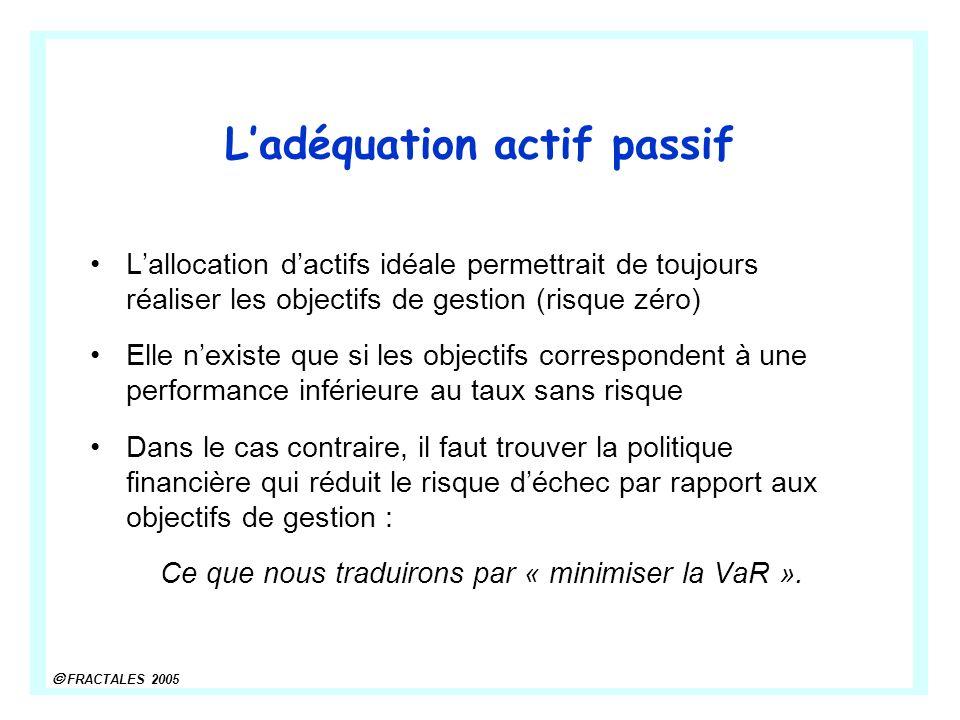 FRACTALES 2005 Ladéquation actif passif Lallocation dactifs idéale permettrait de toujours réaliser les objectifs de gestion (risque zéro) Elle nexist