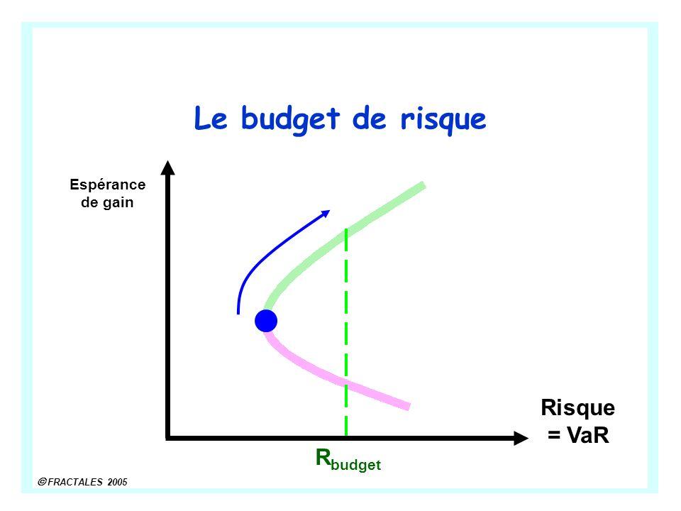 FRACTALES 2005 Le budget de risque Risque = VaR Espérance de gain R budget
