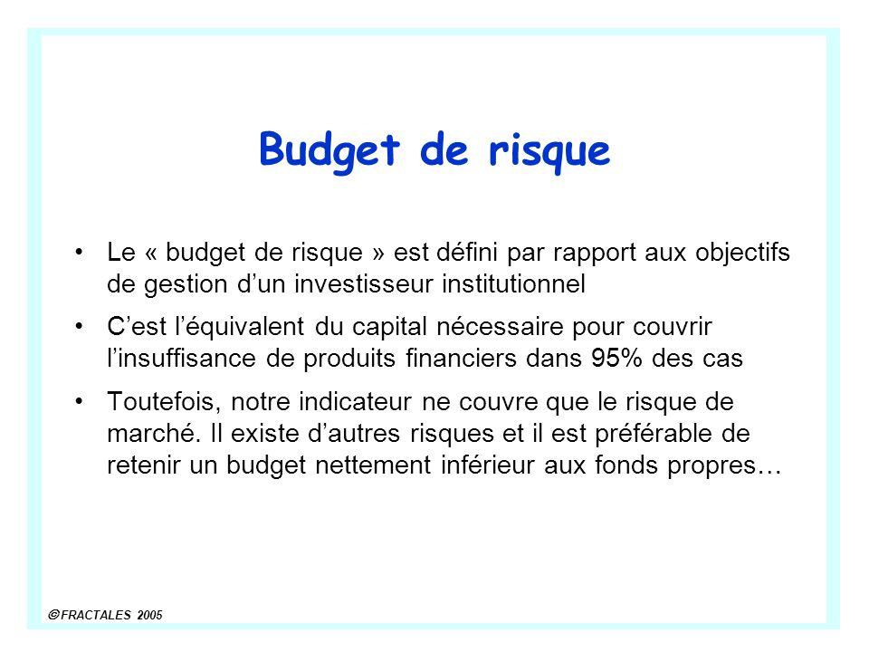 FRACTALES 2005 Budget de risque Le « budget de risque » est défini par rapport aux objectifs de gestion dun investisseur institutionnel Cest léquivale