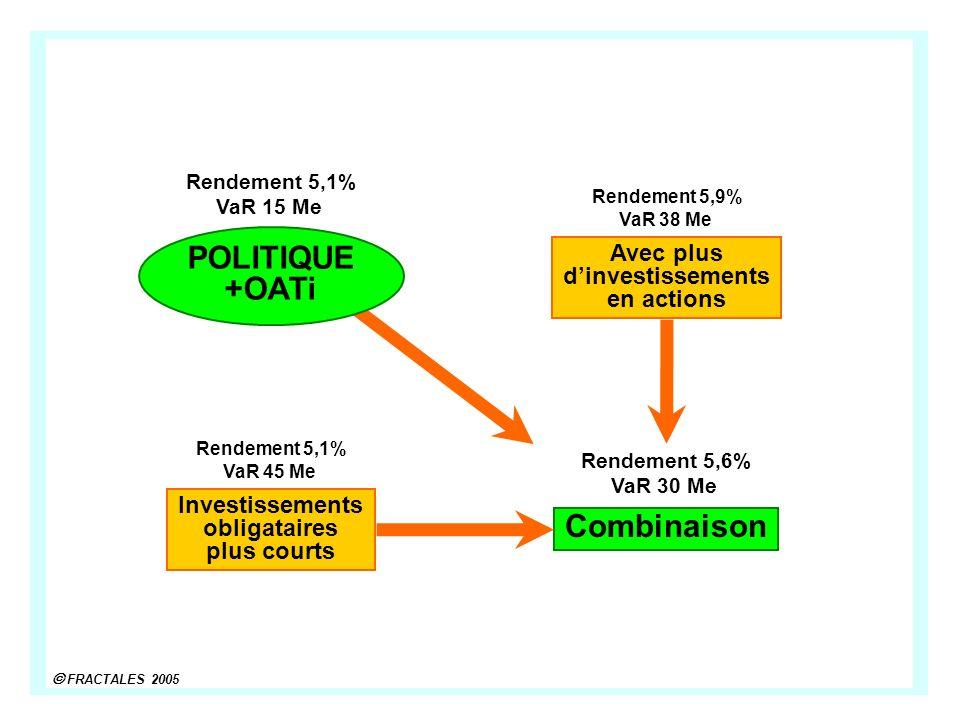 FRACTALES 2005 Avec plus dinvestissements en actions Rendement 5,9% VaR 38 Me Rendement 5,1% VaR 15 Me Investissements obligataires plus courts Rendement 5,1% VaR 45 Me POLITIQUE +OATi Combinaison Rendement 5,6% VaR 30 Me