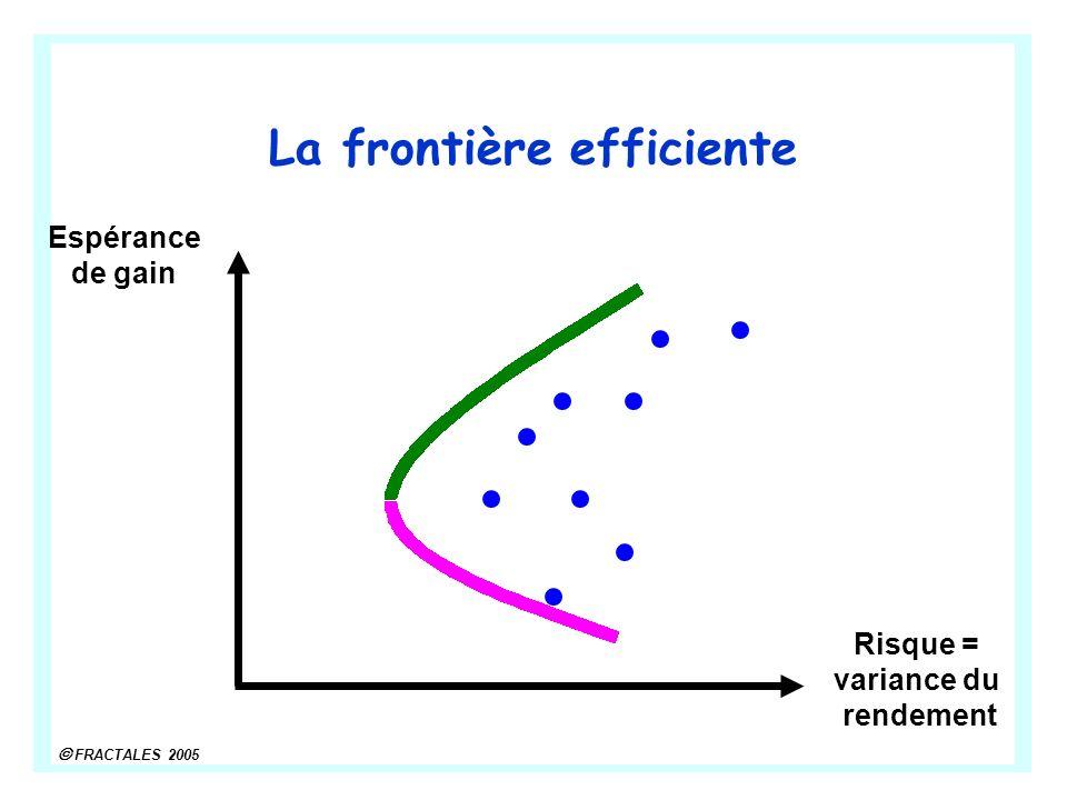 FRACTALES 2005 Risque = variance du rendement Espérance de gain La frontière efficiente
