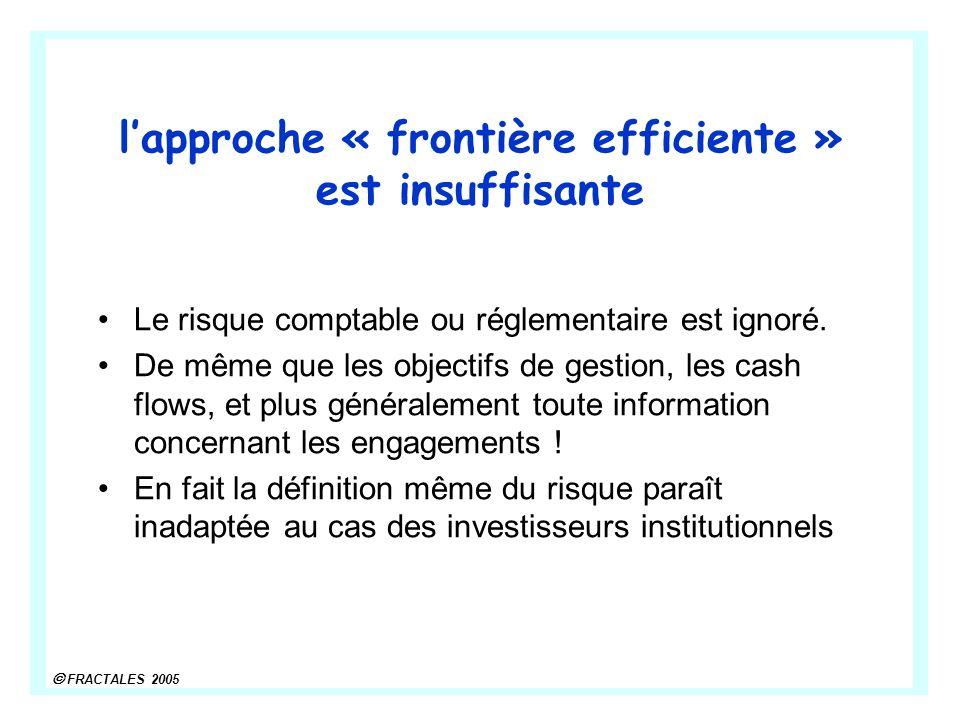 FRACTALES 2005 lapproche « frontière efficiente » est insuffisante Le risque comptable ou réglementaire est ignoré. De même que les objectifs de gesti