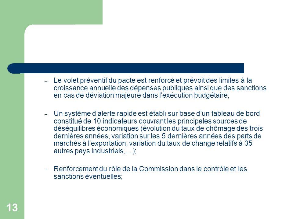 13 – Le volet préventif du pacte est renforcé et prévoit des limites à la croissance annuelle des dépenses publiques ainsi que des sanctions en cas de