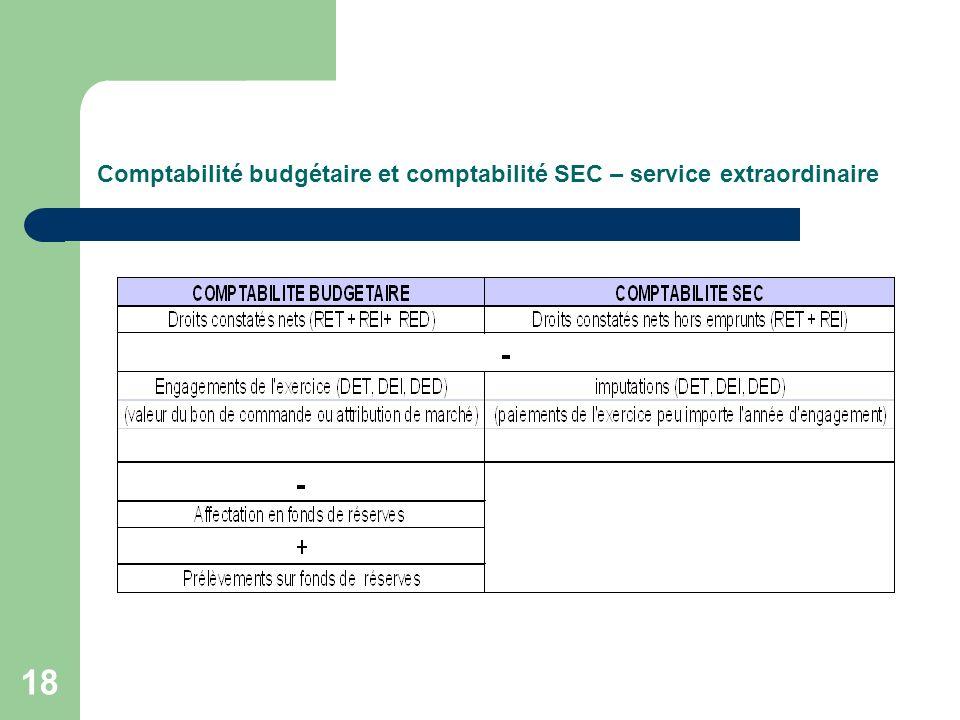 18 Comptabilité budgétaire et comptabilité SEC – service extraordinaire