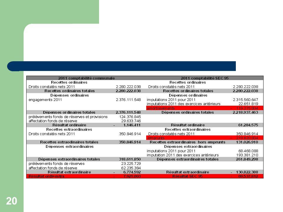 21 Le résultat ordinaire est meilleur en SEC 95 à concurrence de plus de 62 millions dEuros.