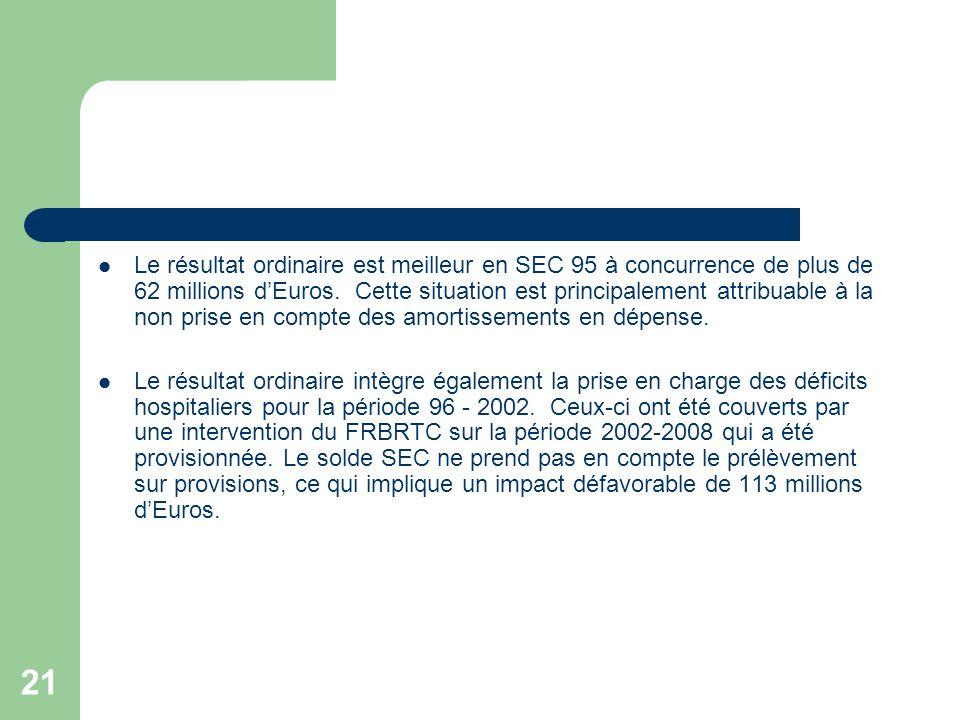 22 Le résultat du service extraordinaire est plus déficitaire en SEC 95 à concurrence de plus de 120 millions dEuros.