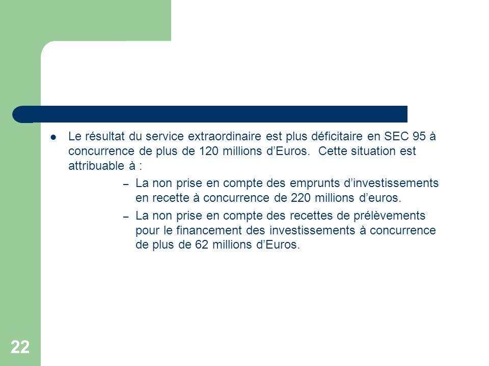 22 Le résultat du service extraordinaire est plus déficitaire en SEC 95 à concurrence de plus de 120 millions dEuros. Cette situation est attribuable