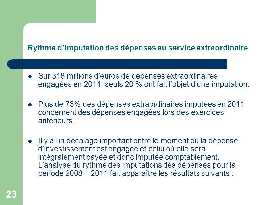 23 Rythme dimputation des dépenses au service extraordinaire Sur 318 millions deuros de dépenses extraordinaires engagées en 2011, seuls 20 % ont fait