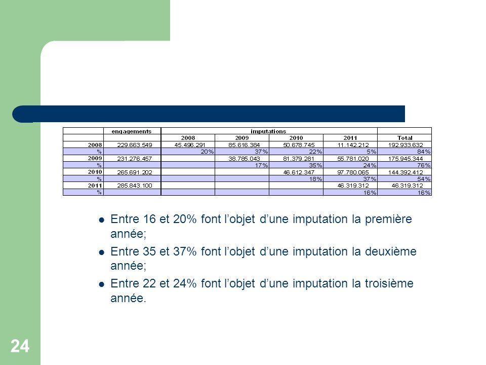 25 Sur la période 2008 – 2011, le compte Sec consolidé pour les 19 communes se clôture par un déficit pour trois des quatre exercices.
