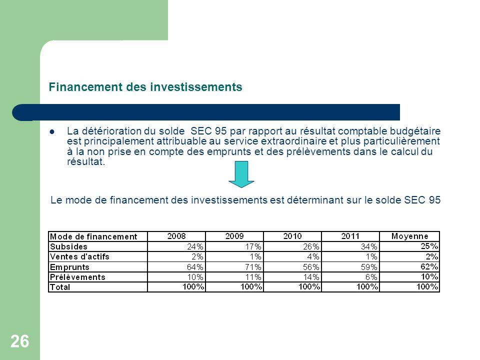 26 Financement des investissements La détérioration du solde SEC 95 par rapport au résultat comptable budgétaire est principalement attribuable au ser