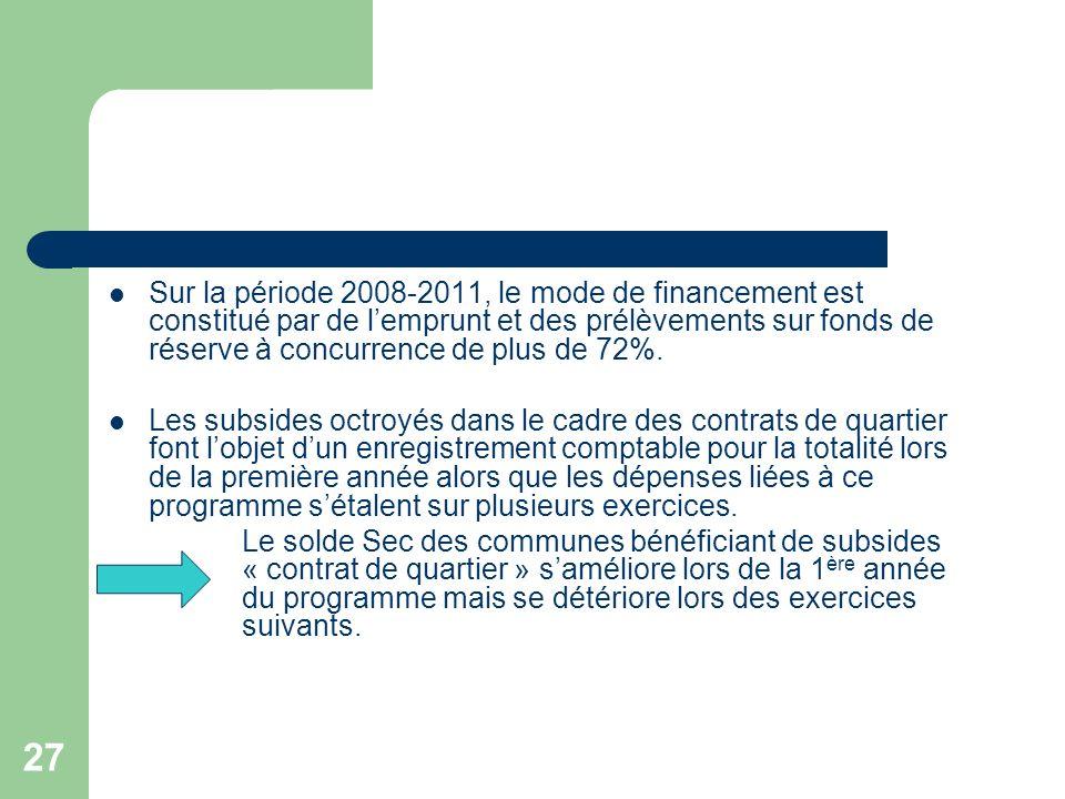 27 Sur la période 2008-2011, le mode de financement est constitué par de lemprunt et des prélèvements sur fonds de réserve à concurrence de plus de 72