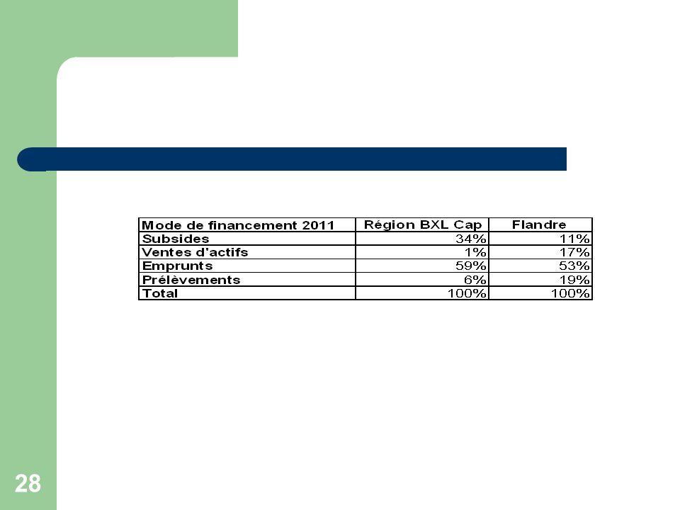 29 Endettement et remboursements annuels des communes La masse de nouveau emprunts contractée par les communes pour la période 2008-2011 sélève à en moyenne 200 millions dEuros par an.