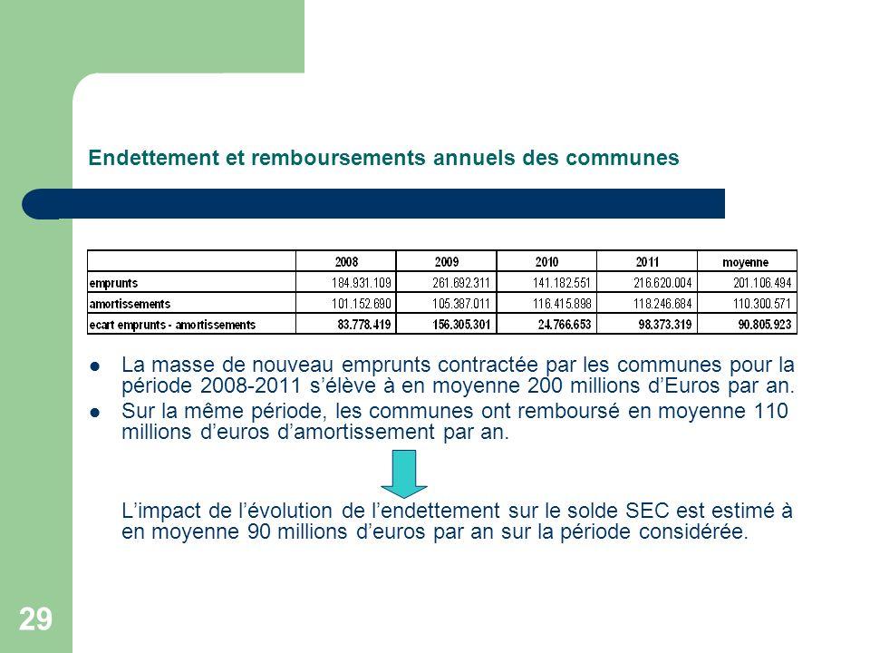 29 Endettement et remboursements annuels des communes La masse de nouveau emprunts contractée par les communes pour la période 2008-2011 sélève à en m