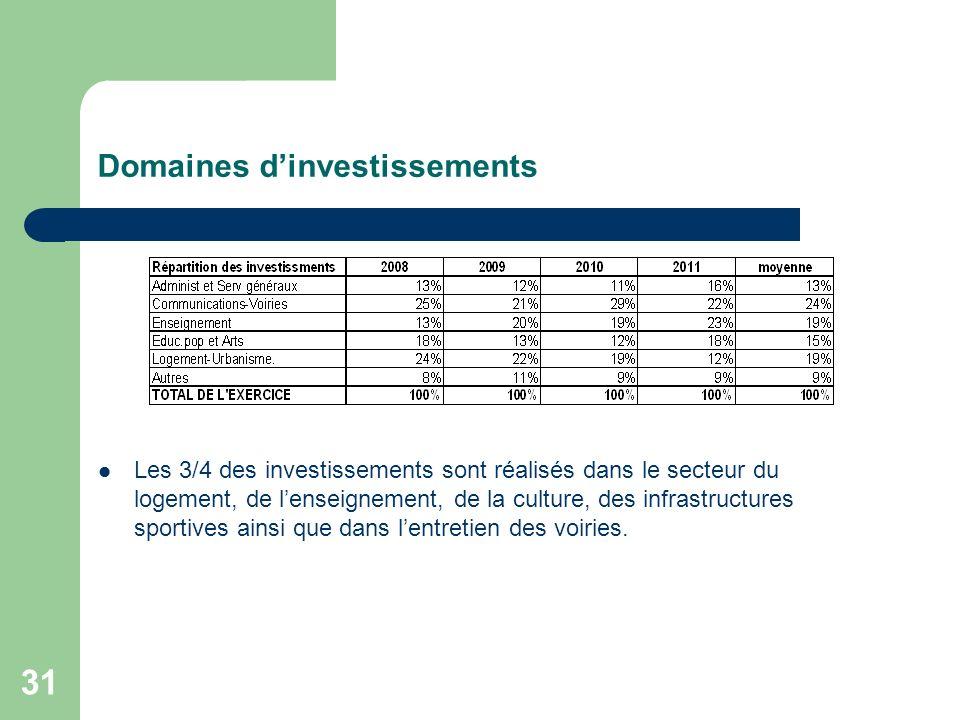 31 Domaines dinvestissements Les 3/4 des investissements sont réalisés dans le secteur du logement, de lenseignement, de la culture, des infrastructur