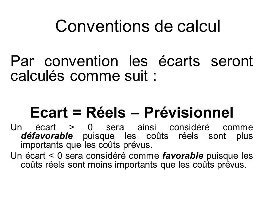 Conventions de calcul Par convention les écarts seront calculés comme suit : Ecart = Réels – Prévisionnel Un écart > 0 sera ainsi considéré comme défa