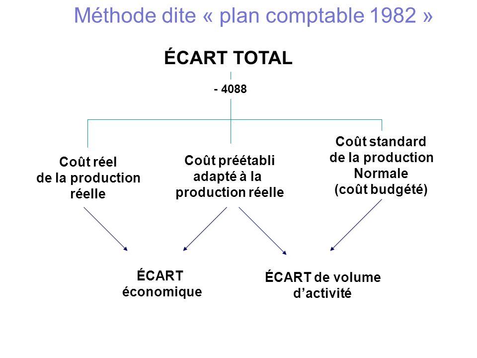 ÉCART TOTAL Coût réel de la production réelle Coût préétabli adapté à la production réelle Coût standard de la production Normale (coût budgété) ÉCART