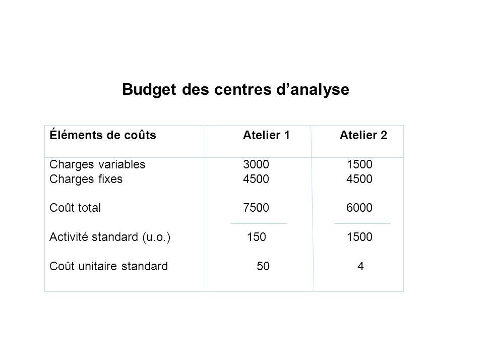 Budget des centres danalyse Éléments de coûts Atelier 1 Atelier 2 Charges variables3000 1500 Charges fixes 4500 4500 Coût total7500 6000 Activité stan