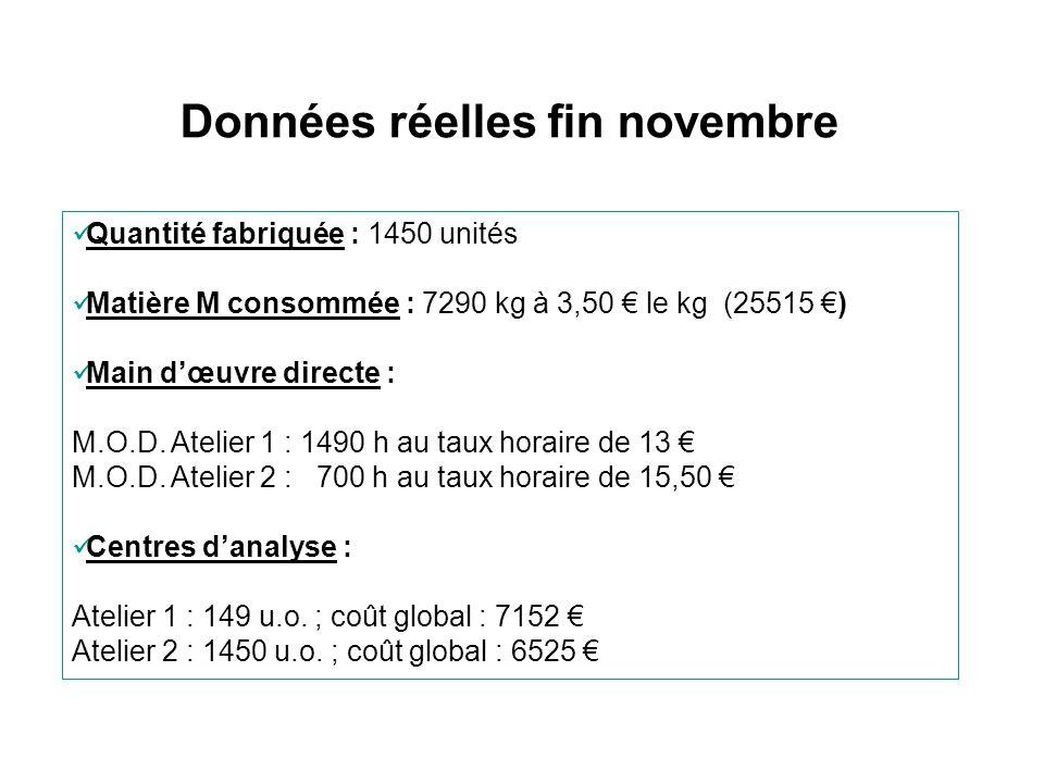Données réelles fin novembre Quantité fabriquée : 1450 unités Matière M consommée : 7290 kg à 3,50 le kg (25515 ) Main dœuvre directe : M.O.D. Atelier