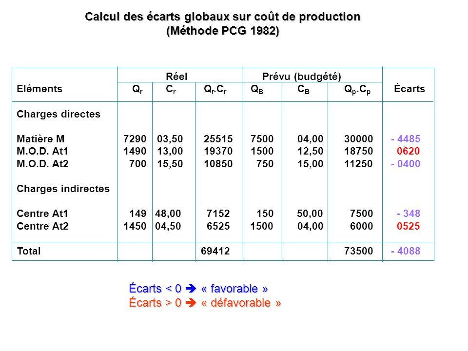 Calcul des écarts globaux sur coût de production (Méthode PCG 1982) Réel Prévu (budgété) Eléments Q r C r Q r.C r Q B C B Q p.C p Écarts Charges direc