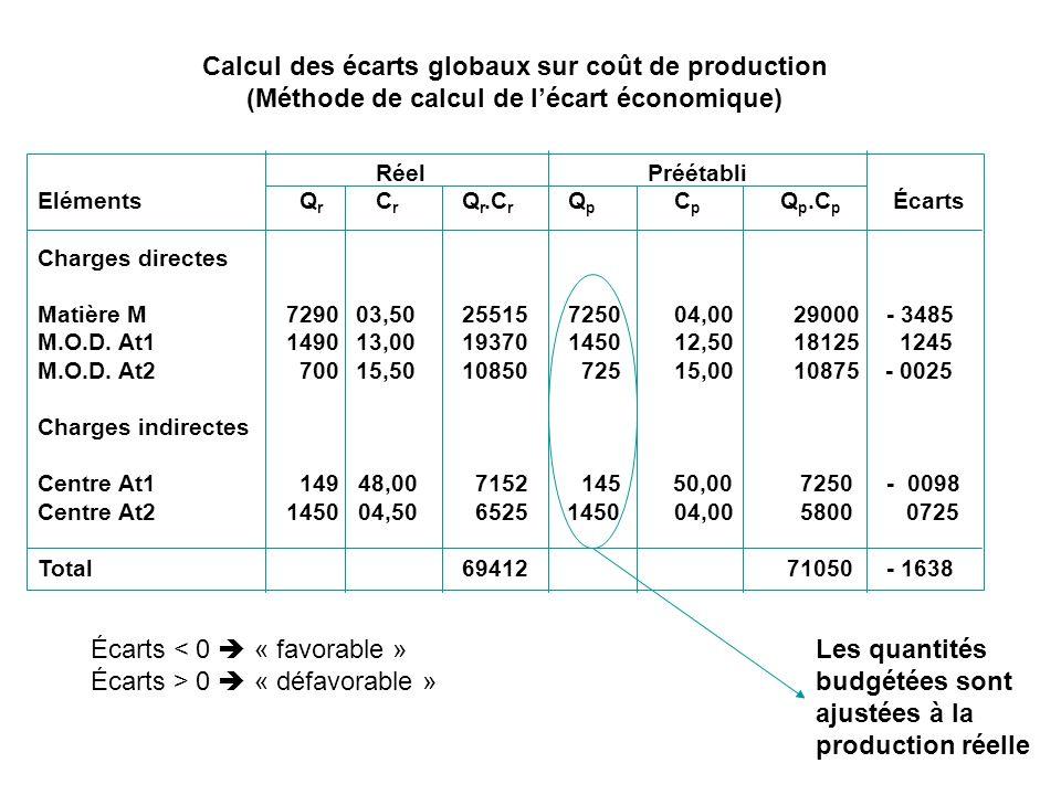 Calcul des écarts globaux sur coût de production (Méthode de calcul de lécart économique) Réel Préétabli Eléments Q r C r Q r.C r Q p C p Q p.C p Écar