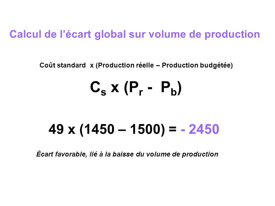 Calcul de lécart global sur volume de production Coût standard x (Production réelle – Production budgétée) C s x (P r - P b ) 49 x (1450 – 1500) = - 2