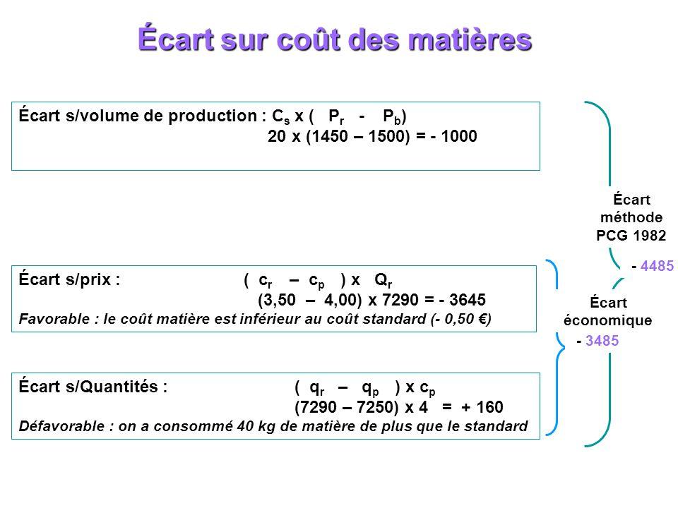 Écart sur coût des matières Écart s/volume de production : C s x ( P r - P b ) 20 x (1450 – 1500) = - 1000 Écart s/prix : ( c r – c p ) x Q r (3,50 –