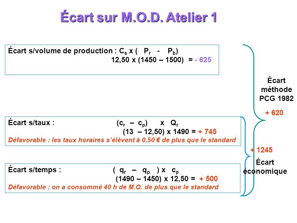 Écart sur M.O.D. Atelier 1 Écart s/volume de production : C s x ( P r - P b ) 12,50 x (1450 – 1500) = - 625 Écart s/taux : (c r – c p ) x Q r (13 – 12