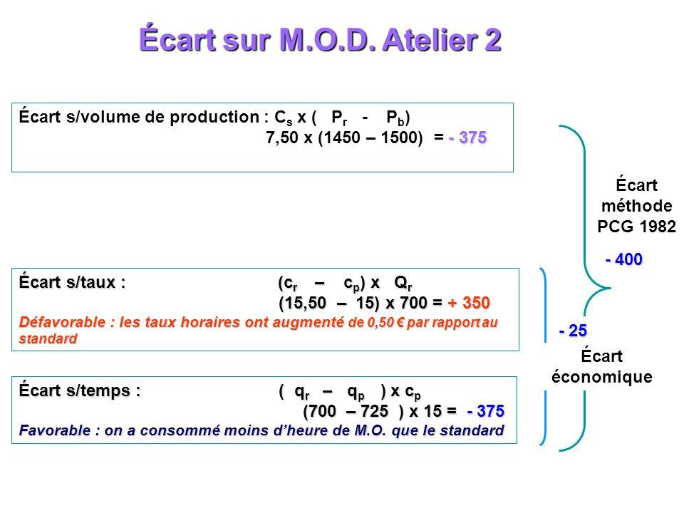 Écart sur M.O.D. Atelier 2 Écart s/volume de production : C s x ( P r - P b ) - 375 7,50 x (1450 – 1500) = - 375 Écart s/taux : (c r – c p ) x Q r (15