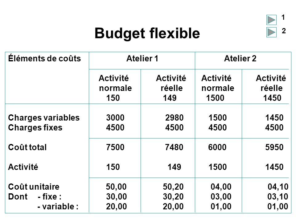 Budget flexible Éléments de coûts Atelier 1 Atelier 2 ActivitéActivité Activité Activité normale réelle normale réelle 150 149 1500 1450 Charges varia