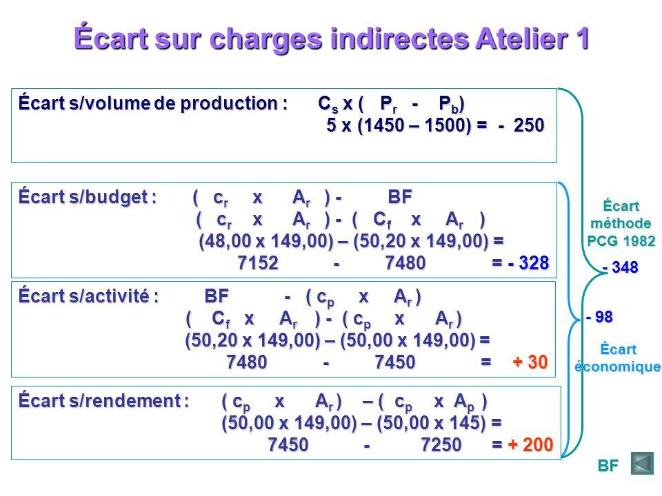 Écart sur charges indirectes Atelier 1 Écart s/volume de production : C s x ( P r - P b ) 5 x (1450 – 1500) = - 250 5 x (1450 – 1500) = - 250 Écart s/