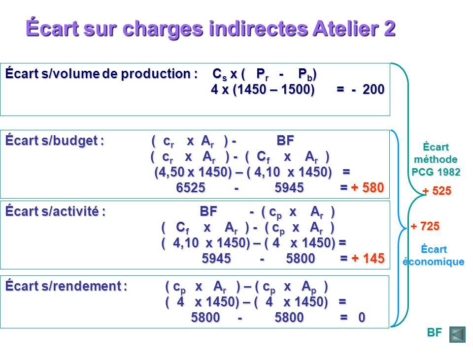 Écart sur charges indirectes Atelier 2 Écart s/volume de production : C s x ( P r - P b ) 4 x (1450 – 1500) = - 200 4 x (1450 – 1500) = - 200 Écart s/