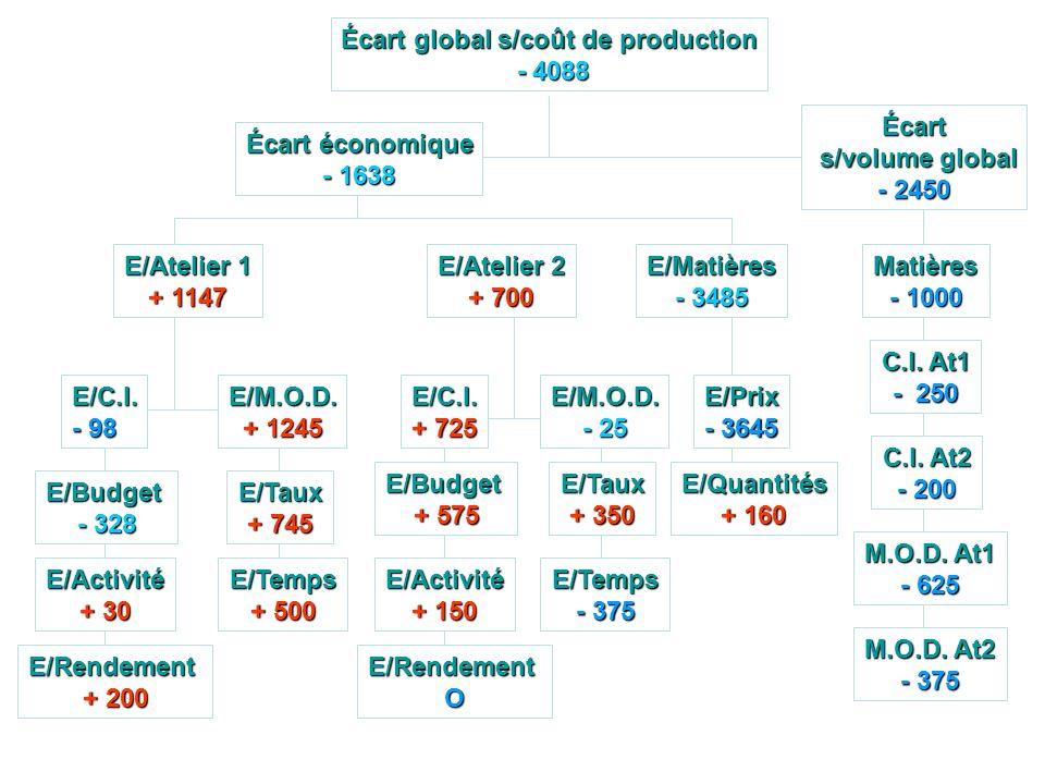 Écart global s/coût de production - 4088 - 4088 Écart s/volume global s/volume global - 2450 E/Budget - 328 E/Activité + 30 E/Rendement + 200 E/C.I. -