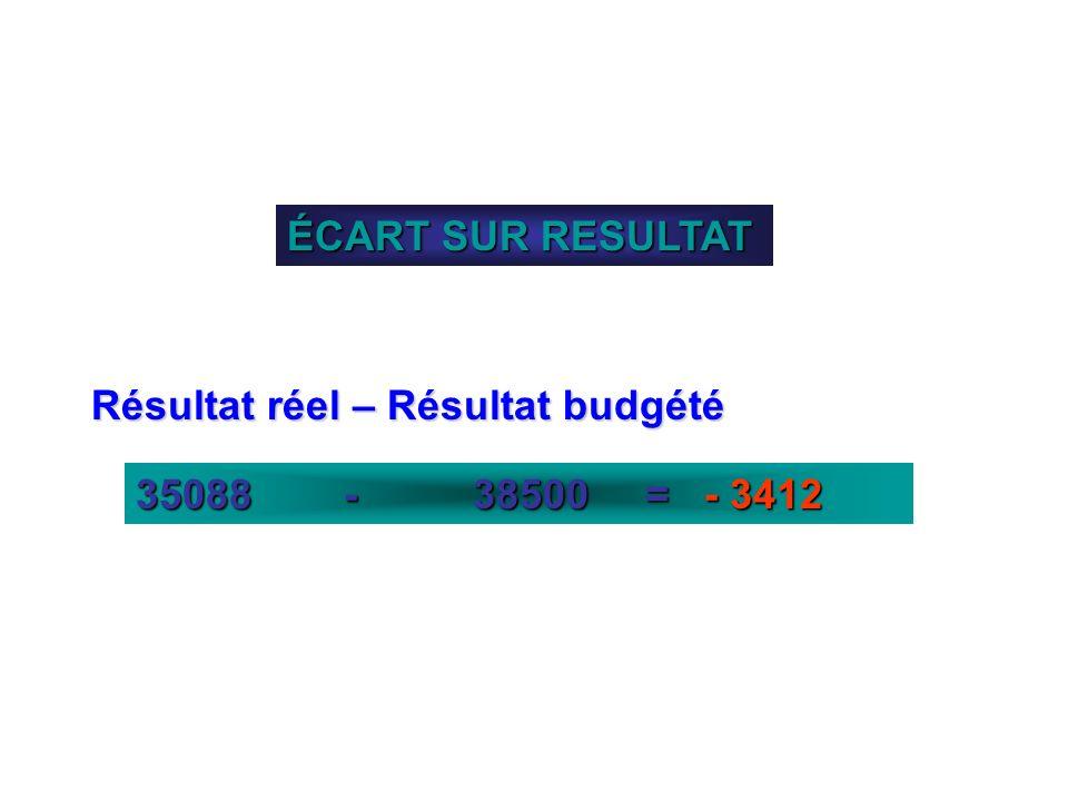 ÉCART SUR RESULTAT Résultat réel – Résultat budgété 35088 - 38500 = - 3412