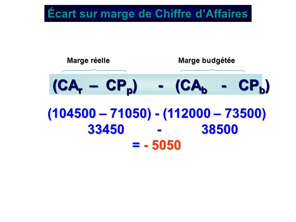 Écart sur marge de Chiffre dAffaires (CA r – CP p ) - (CA b - CP b ) Marge réelle Marge réelle Marge budgétée (104500 – 71050) - (112000 – 73500) 3345