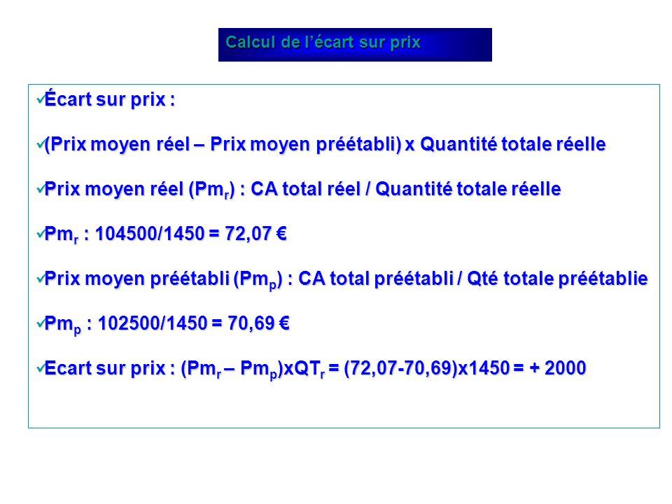 Écart sur prix : Écart sur prix : (Prix moyen réel – Prix moyen préétabli) x Quantité totale réelle (Prix moyen réel – Prix moyen préétabli) x Quantit